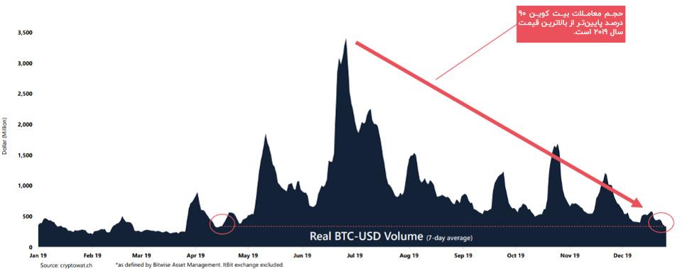 حجم معاملات بیت کوین با قیمت آن تناسب ندارد؛ باید منتظر سقوط باشیم؟
