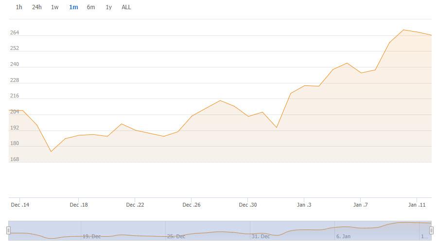 عملکرد خیره کننده BSV؛ رشد ۷۰ درصدی قیمت در یک ماه!