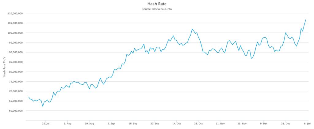 هش ریت شبکه بیت کوین بازهم رکورد زد؛ هر روز قویتر از دیروز