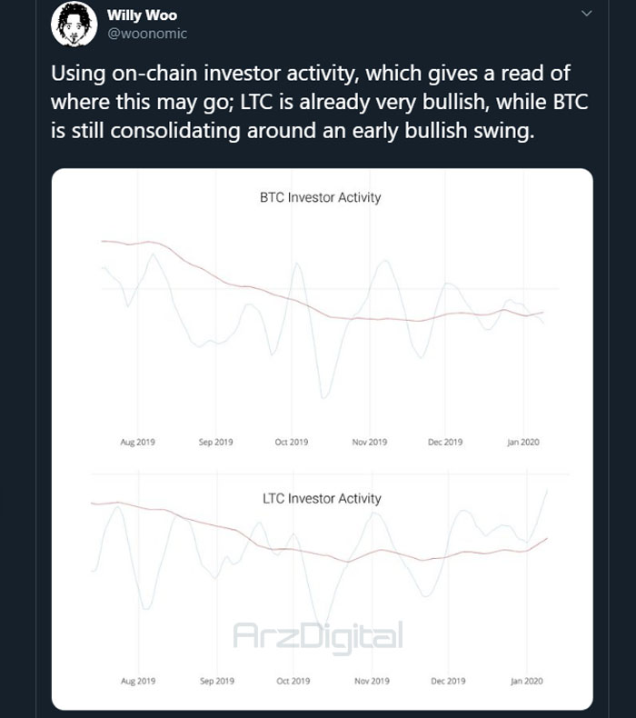 توییت ویلی وو در مورد قیمت بیت کوین