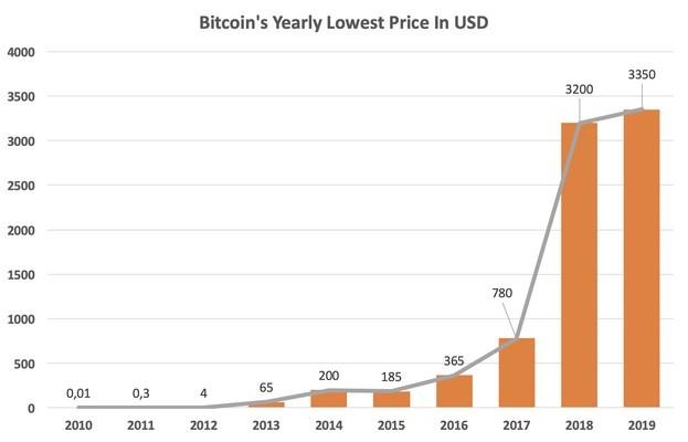 نمودار کمترین قیمت بیت کوین از زمان عرضه تا سال ۲۰۱۹