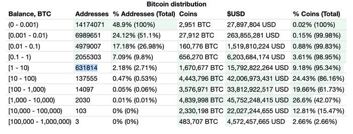 نرخ توزیع بیت کوین در آدرس های شبکه