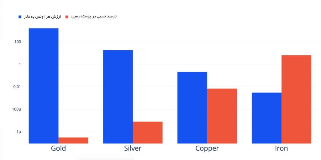 مقایسه کمیابی یک عنصر نسبت به ارزش آن