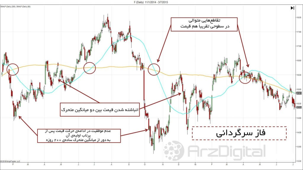 استراتژی معاملاتی بر اساس تقاطع طلایی در میانگینهای متحرک