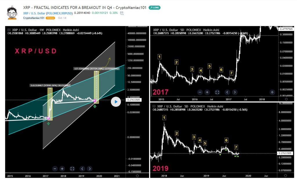 تحلیل تکنیکال ریپل 24 مهر (16 اکتبر)/ تحلیلگران دربارهی آیندهی قیمت چه میگویند؟