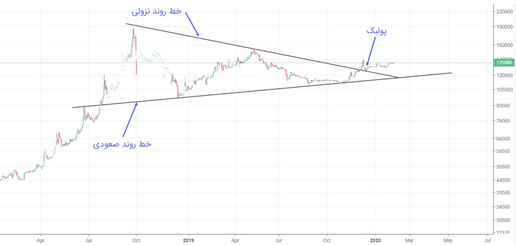 نمودار قیمت دلار در ۲ سال گذشته
