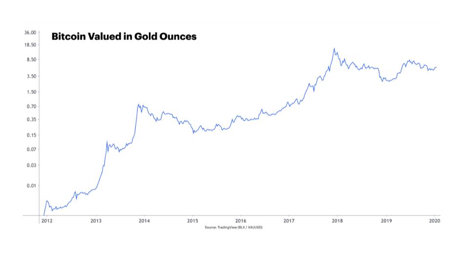 قیمت بیت کوین نسبت به اونس طلا در دهه اخیر