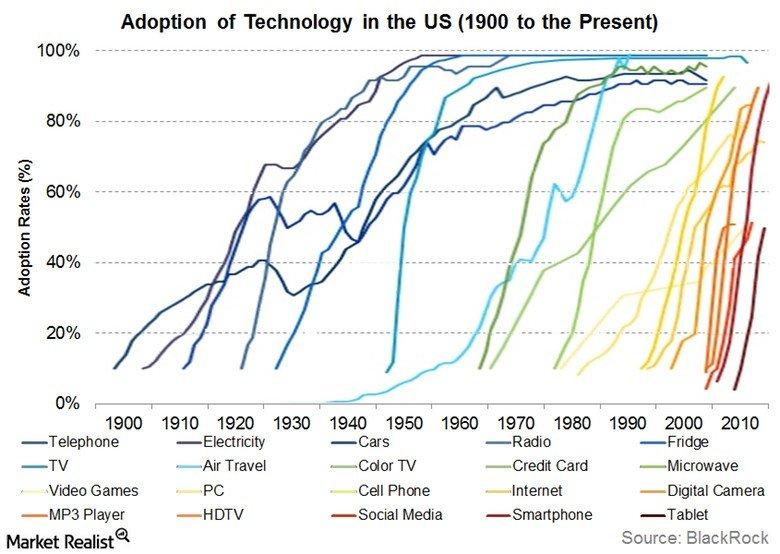 امروز صد دلار بیت کوین بخریم، با همه گیر شدن این ارز دیجیتال چقدر سود میکنیم؟
