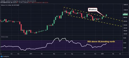 بازار بیت کوین در ماه فوریه به چه سمتی حرکت خواهد کرد؟ آیا تاریخ تکرار میشود؟