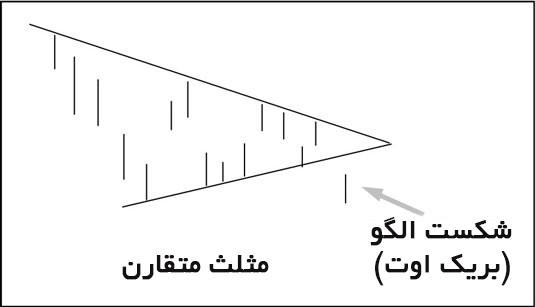 تشخیص الگو در نمودار با تحلیل تکنیکال