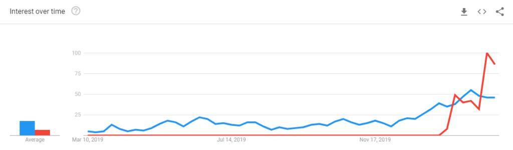 """ترندهای جستجوی عبارات «Bitcoin halving"""" و «Bitcoin coronavirus»"""