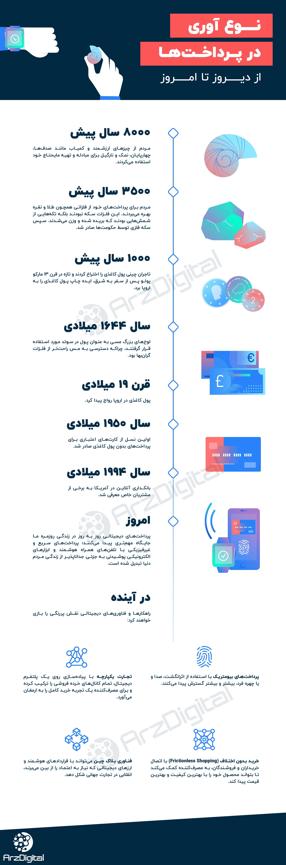 اینفوگرافیک: تاریخچه و آینده پرداختها در یک نگاه