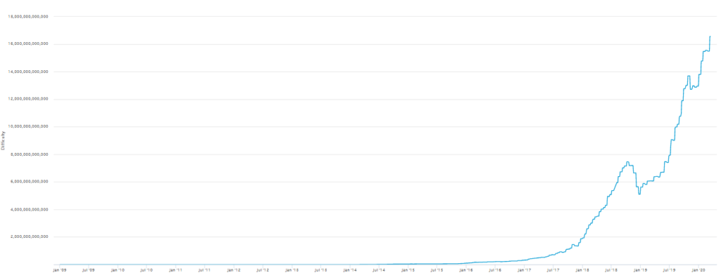 Bitcoin mining difficulty chart over ten years