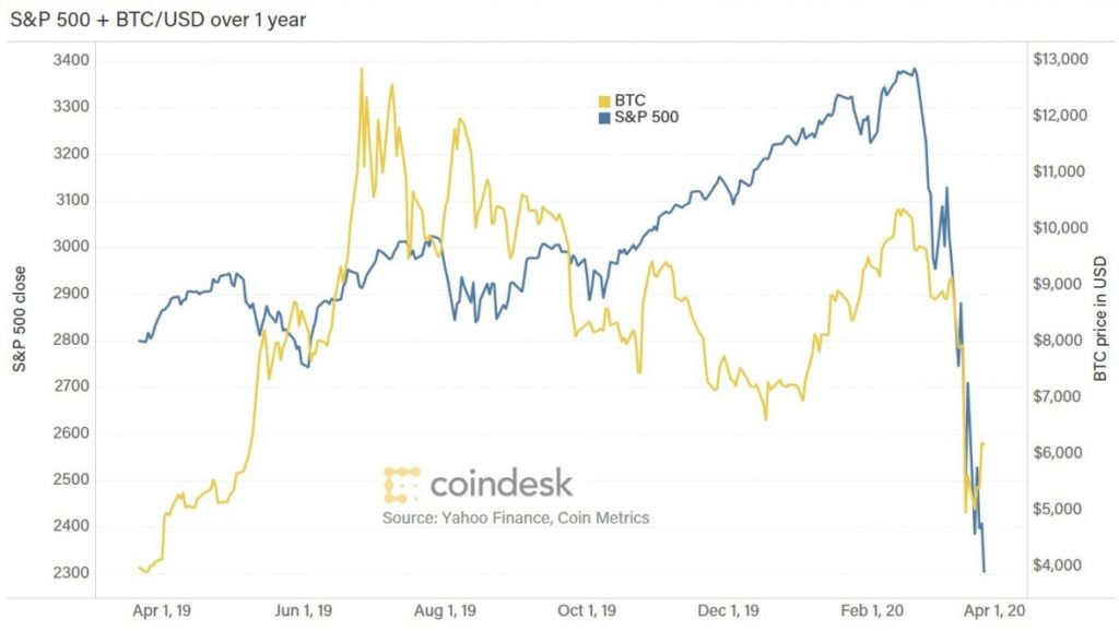 Comparison of bitcoin volatility and S&P500 index