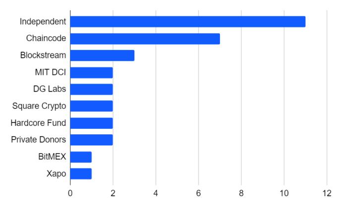 چه کسی هزینه توسعه بیت کوین را میدهد؟