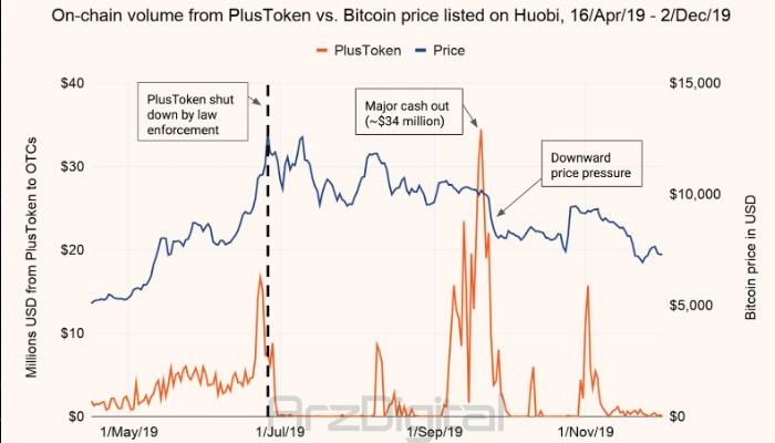 رابطه قیمت بیت کوین با فروش کوینهای پلاس توکن