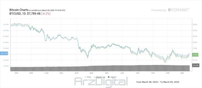 قیمت بیت کوین در تایم فریم روزانه