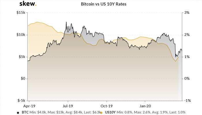 Bitcoin's performance against the return of the US 10-year bond