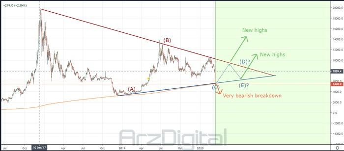 PenarthUdi Analysis in Trading View