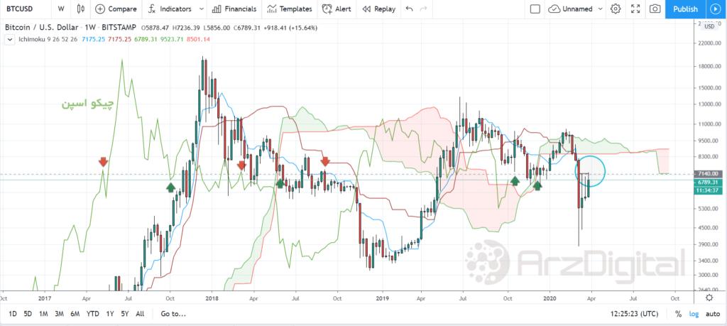 تحلیل اختصاصی قیمت بیت کوین ۱۷ فروردین (۵ آوریل)