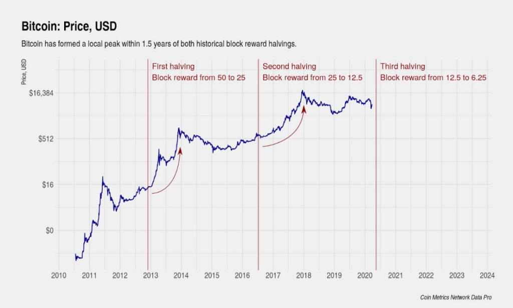 نمودار قیمت بیت کوین برحسب دلار