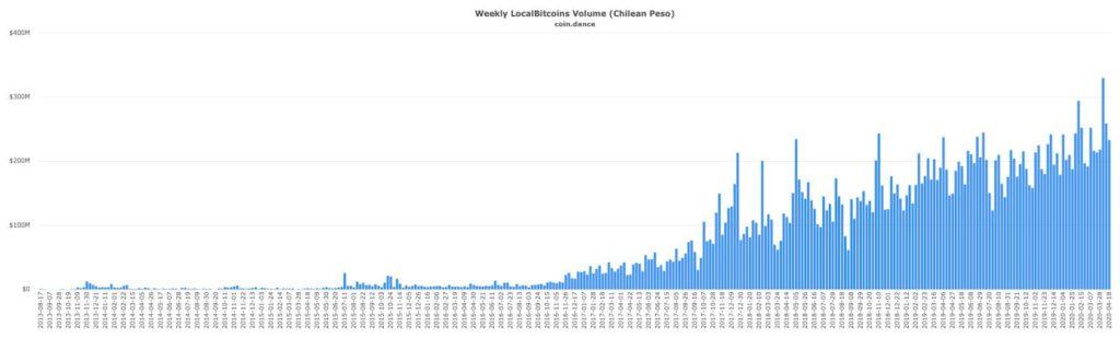 حجم مبادلات LocalBitcoins شیلی رکورد زد