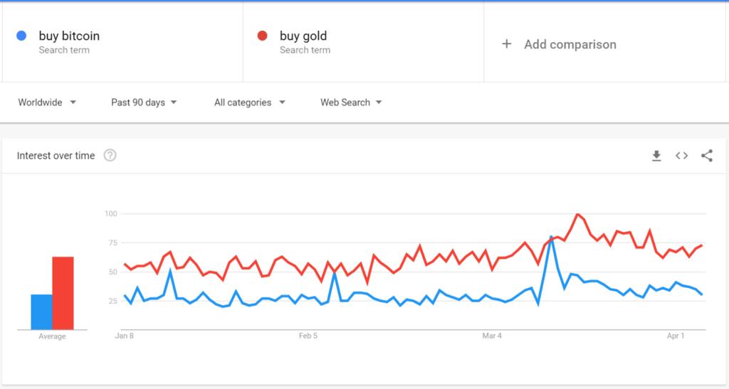 هاوینگ بیت کوین و تأثیر آن؛ بخش اول: قیمت و بازار