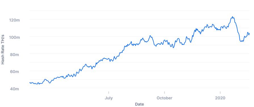 آیا پس از هاوینگ، قیمت بیت کوین افزایشی سریع خواهد داشت؟