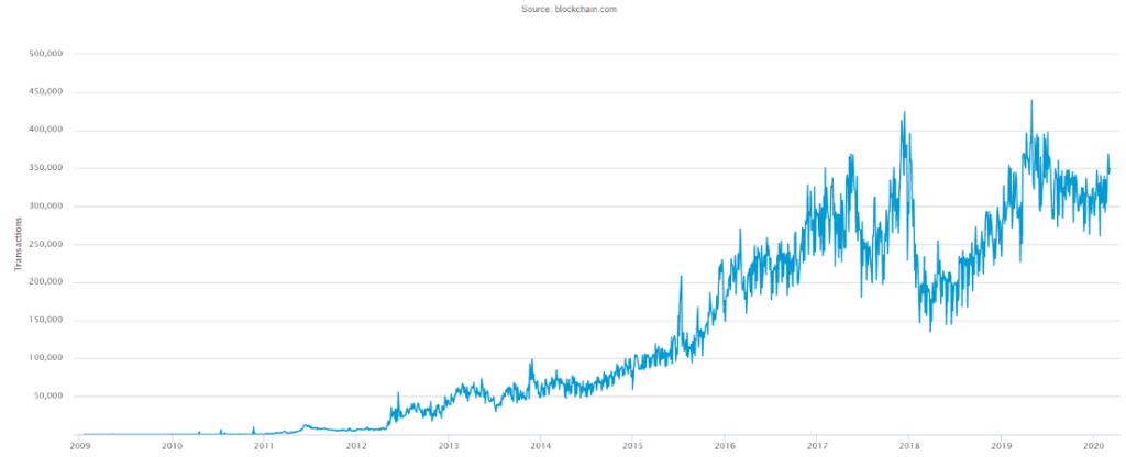 حجم تراکنشهای درونزنجیرهای بیت کوین