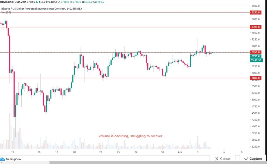Bitcoin price chart in four-hour timeframe