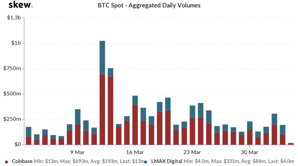 The volume of instant bitcoin transactions