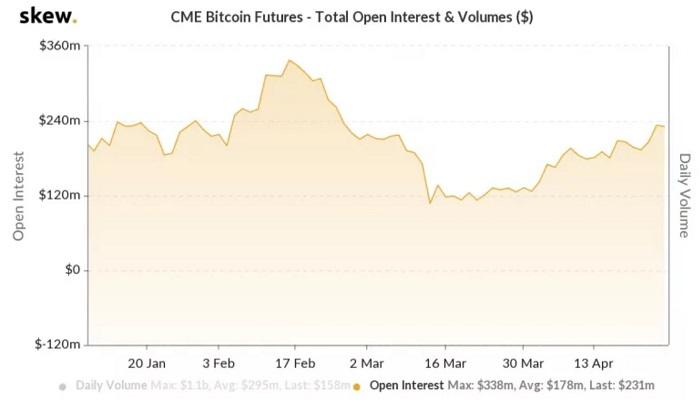 قیمت بیت کوین به بالاترین سطح خود نسبت به سقوط شدید ماه گذشته رسید