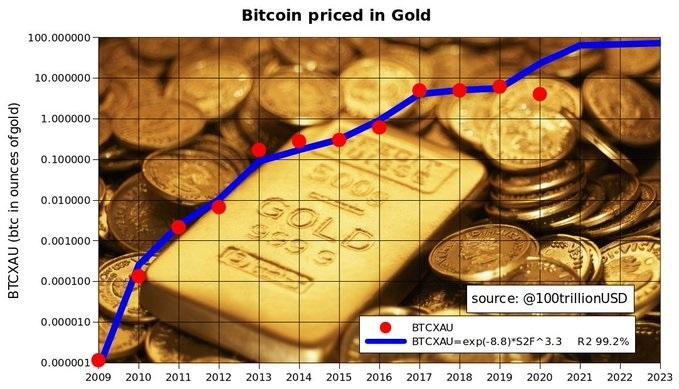 قیمت بیت کوین در مقابل طلا به پایینترین سطح خود در چهار سال گذشته رسید