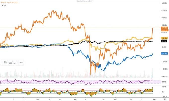 قیمت بیت کوین به ۹,۴۰۰ دلار رسید؛ بازارهای دیگر حرفی برای گفتن ندارند