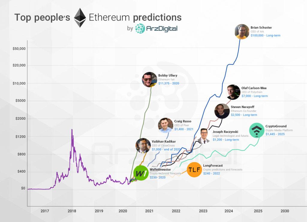 پیشبینی قیمت اتریوم از ۲۰۲۰ تا ۲۰۳۰