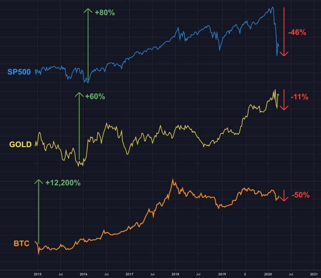 مقایسه عملکرد بیت کوین، طلا و سهام طی روزهای گذشته