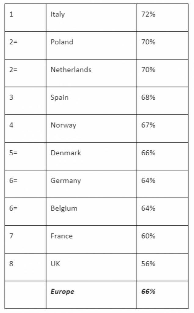 66 درصد از اروپاییها معتقدند کریپتو حداقل تا 10 سال دیگر باقی خواهد ماند