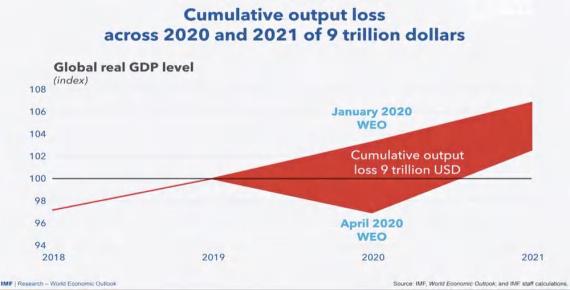 صندوق بینالمللی پول رکود جهانی را تایید کرد؛ بسیار بدتر از بحران ۲۰۰۸