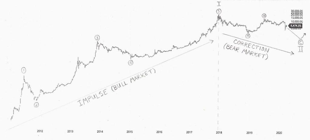 بنیانگذار بازار دارک وب سیلک رود: هیچ چیز نمیتواند جلوی رشد بیت کوین را بگیرد