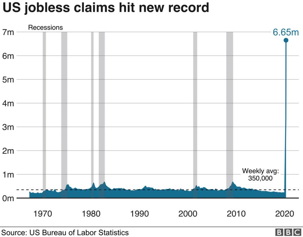 ۲۲ میلیون آمریکایی در ۴ هفته اخیر درخواست بیمه بیکاری کردهاند