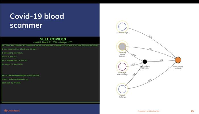 فروش خون آلوده به ویروس کرونا در دارک وب!