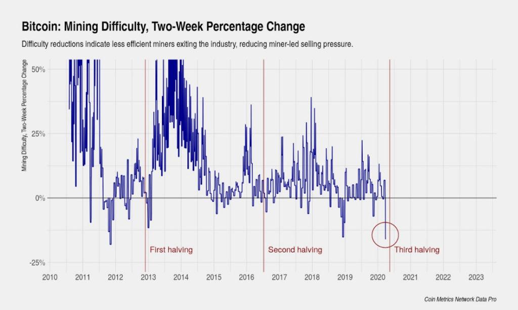 هاوینگ بیت کوین و تأثیر آن؛ بخش دوم: قیمت و استخراج