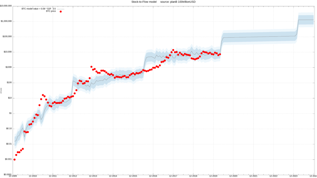 مدل انباشت به جریان بیت کوین در ترکیب با چند دارایی