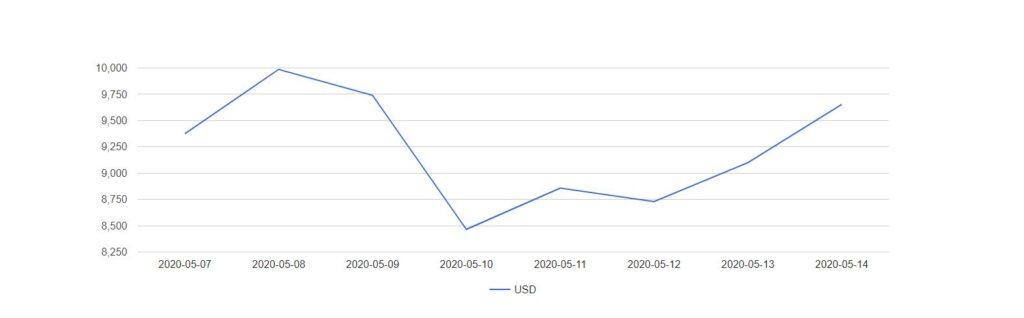 نمودار قیمت 7 روزه بیت کوین