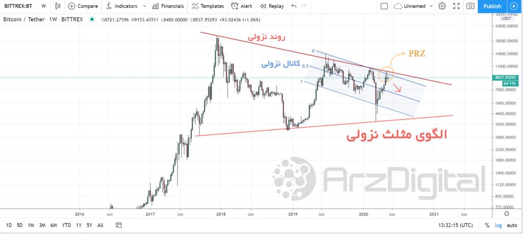 تحلیل اختصاصی قیمت بیت کوین ۲۲ اردیبهشت (۱۱ می)