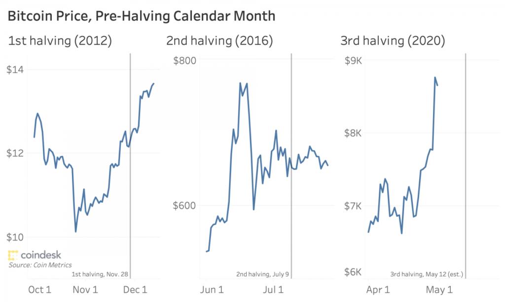 دادههای تاریخی نشان میدهد که ممکن است بعد از هاوینگ قیمت بیت کوین کاهش یابد