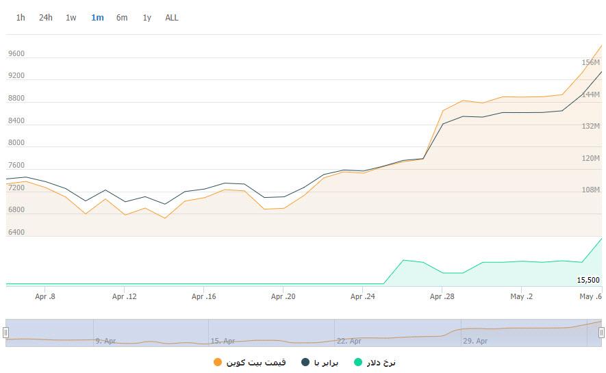 قیمت بیت کوین به ۹,۹۰۰ دلار رسید؛ ۴ روز تا هاوینگ