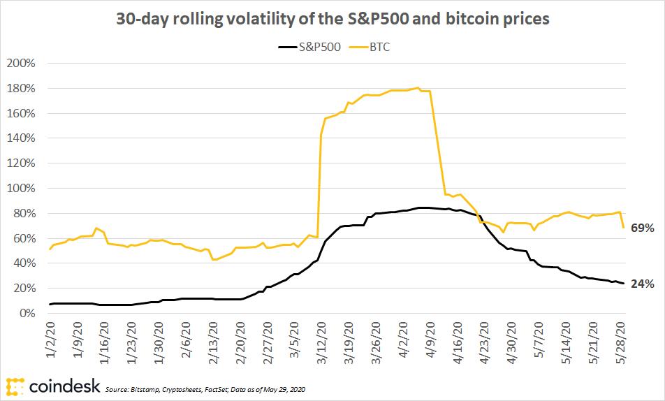 نوسانات بازار بیت کوین در مقایسه با شاخص S&P500
