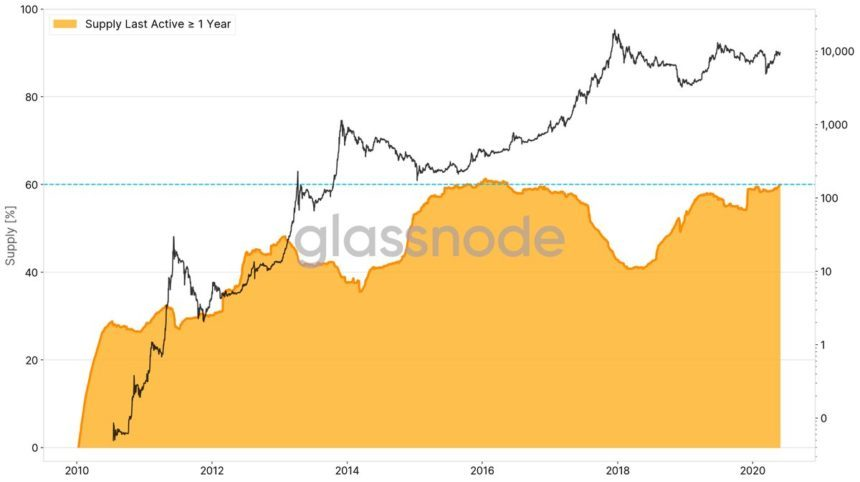 یکی از تحلیلگران هشدار داد: خطر سقوط قیمت بیت کوین به ۷,۰۰۰ دلار وجود دارد