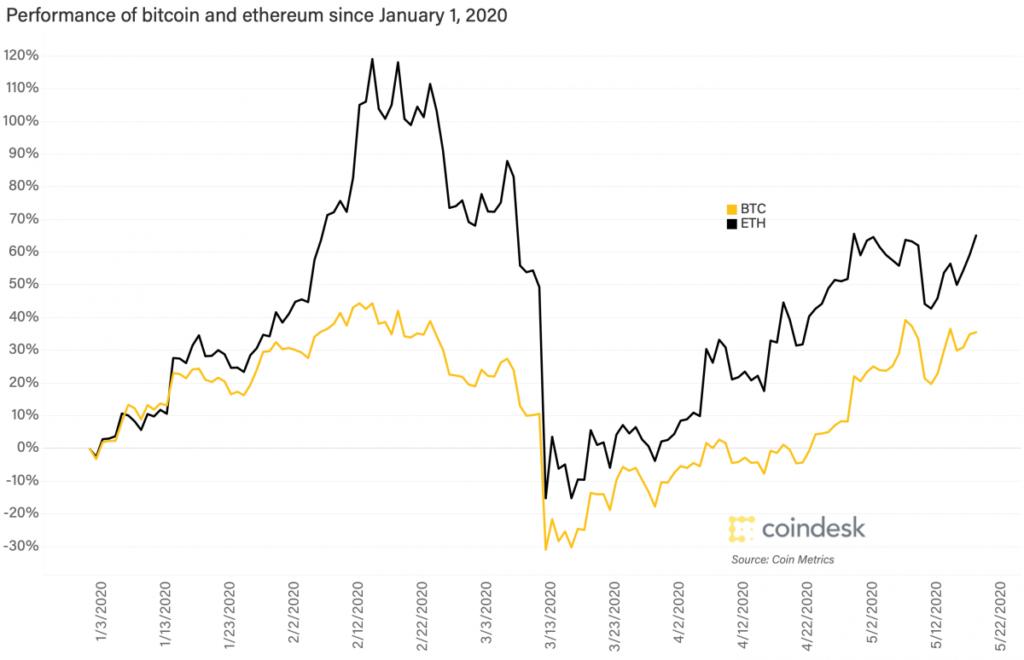 وضعیت بازارها: علت رشد ۶۵ درصدی اتریوم در سال ۲۰۲۰ چیست؟
